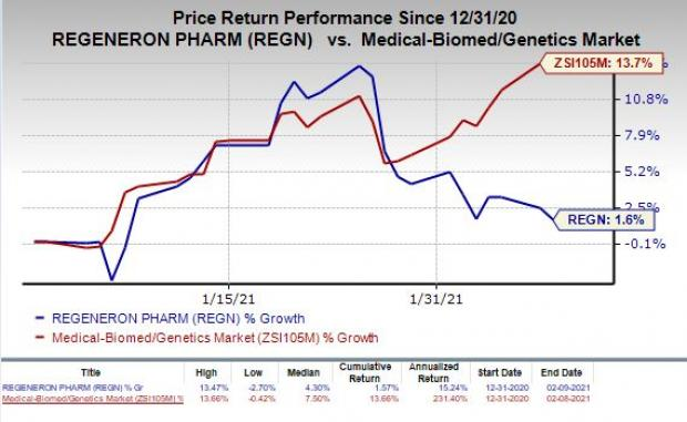 price chart for REGN