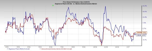 Regeneron (REGN) Q4 Earnings: Will the Stock Disappoint?