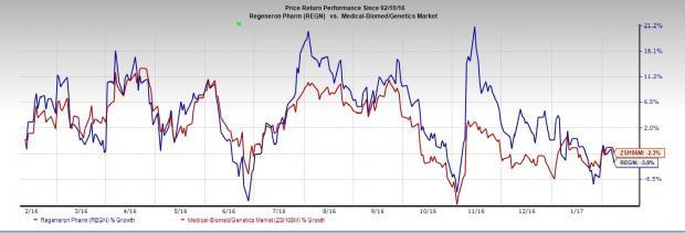 Regeneron (REGN) Misses on Q4 Earnings & Sales, View Bleak