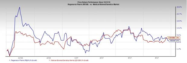 Regeneron (REGN) to Post Q1 Earnings: What's in the Cards?