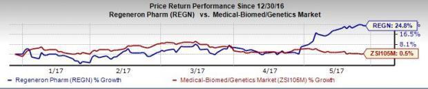 Regeneron Presents Positive Phase II Data on HoFH Candidate