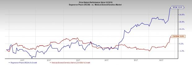 Regeneron (REGN) Stock on Fire: What's Behind the Surge?