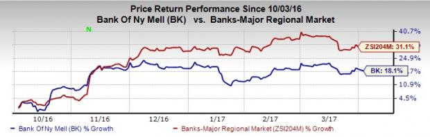 Why You Should Hang On to Bank of New York Mellon (BK)