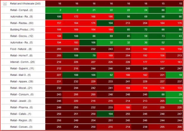 Just As The Sector Rank Heat Map Showed The Lighter The Green The Better The Industry Rank Lower Numbers And The Darker The Red The Worse The Industry