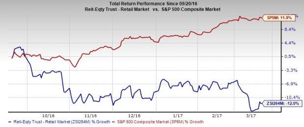 4 Mall REIT Stocks to Avoid as Retail Crash Intensifies