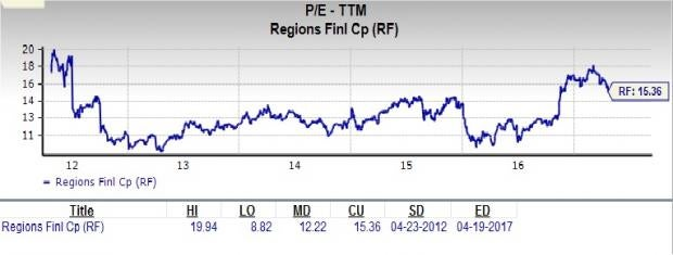 Is Regions Financial a Great Stock for Value Investors?