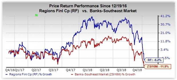 Going By The Fundamentals While Regions Financials Expenses Increased At A CAGR Of 19 Over Past Four Years 2014 2017 Company Remains On Track