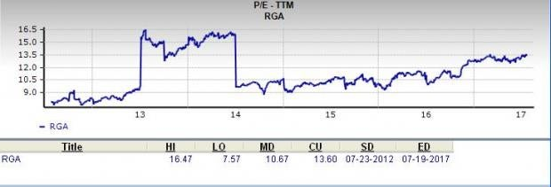 Is Reinsurance Group a Great Stock for Value Investors?