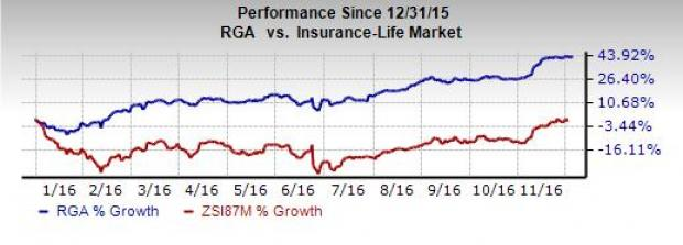 Should You Add Reinsurance Group (RGA) Stock to Portfolio?
