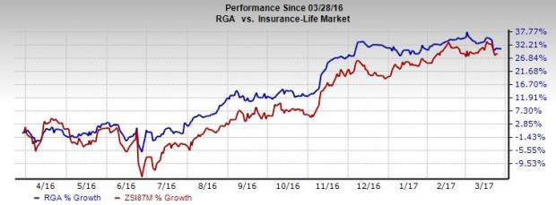 Is it the Right Time to Buy Reinsurance Group (RGA) Stock?