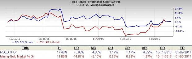 Royal Gold (RGLD) Provides Operational Update for Q2