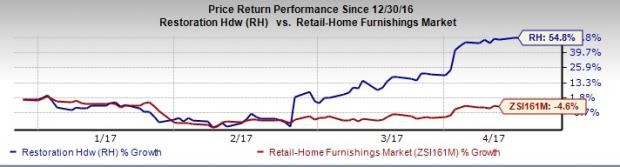 RH (RH) Shares Touch a 52-Week High on Strong Prospects