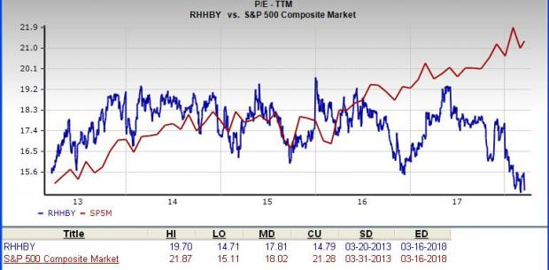 Is Roche Holding A Great Stock For Value Investors Nasdaq