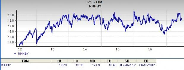 Does Roche Holding (RHHBY) Look to be a Great Value Pick?