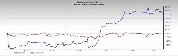 Robert Half (RHI) to Report Q4 Earnings: What's in Store ...