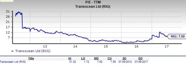 Should Value Investors Pick Transocean (RIG) Stock Now?