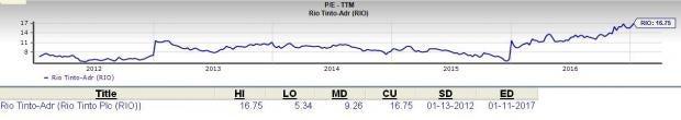 Is Rio Tinto (RIO) a Great Stock for Value Investors?