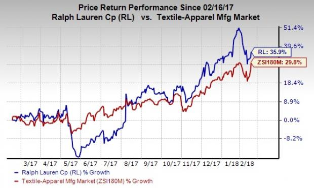 Let s delve deeper to find out the factors that are likely to have a  bearing on the company s performance. Strategic Efforts Ralph Lauren ... ab342b73a1f