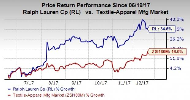 Heres Why Ralph Lauren Rl Stock Surged 346 In 6 Months Nasdaq
