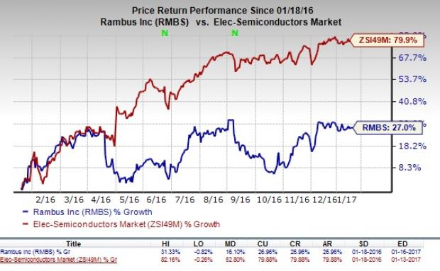 Rambus (RMBS), Winbond Electronics Enter into License Deal