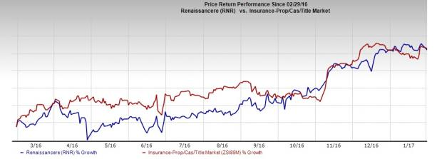 RenaissanceRe Holdings (RNR) Ups Dividend, Share Repurchase