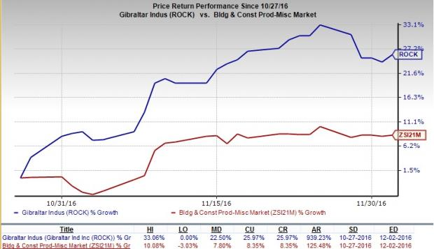 Gibraltar (ROCK) to Close 5 Facilities, Boost Profitability
