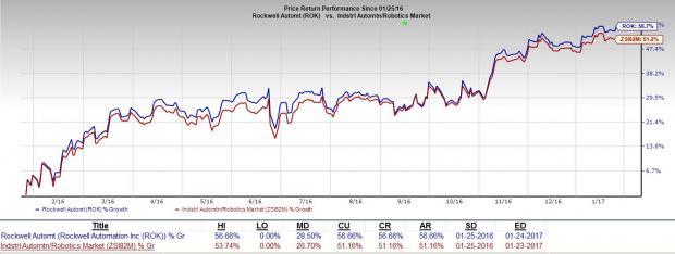 Rockwell Automation (ROK) Q1 Earnings Surpass Estimates