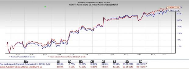 Rockwell Automation Hits 52-Week High on Solid Prospects