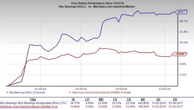 Why RBC Bearings is a Must-Add Stock to Your Portfolio?