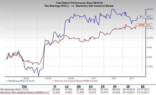 RBC Bearings (ROLL) Poised to Grow Amid Macro Headwinds
