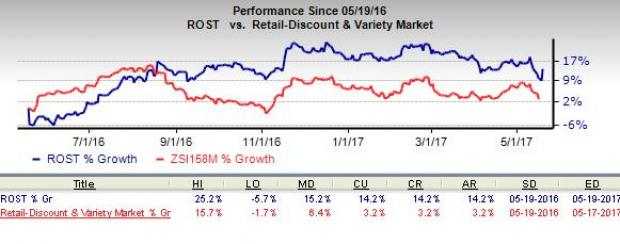 Ross Stores (ROST) Tops Q1 Earnings, Issues Q2 Guidance