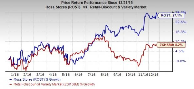 Ross Stores Continues to Rally: What's Driving the Stock?