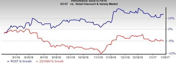 Ross Stores' Initiatives Appear Promising: Should You Add?