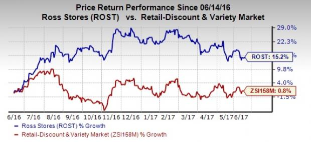 Ross Stores (ROST) Strategies Promise Growth: Time to Hold?