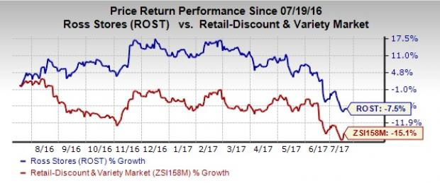 Ross Stores Reaches Q2 Expansion Target, Opens 28 Stores