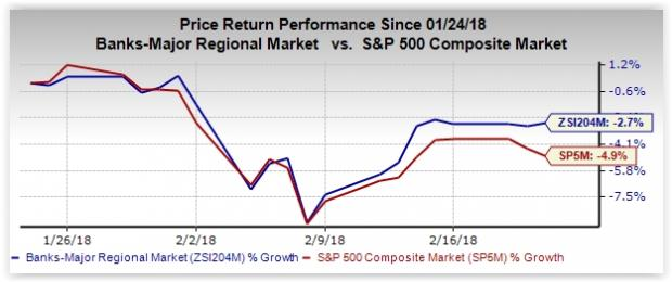 Bank Stock Roundup Aggressive Rate Hikes Likely Citi Us Bancorp