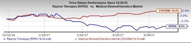 Repros (RPRX) Q4 Earnings: What's in Store for the Stock?