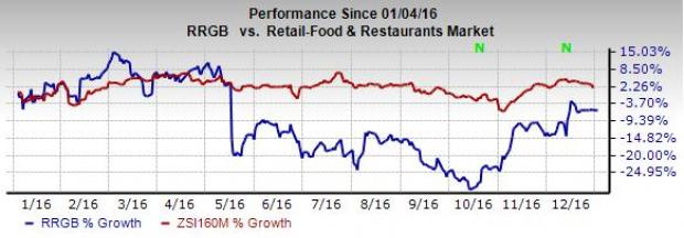 Red Robin (RRGB) Stock Raised to Buy on Growth Initiatives