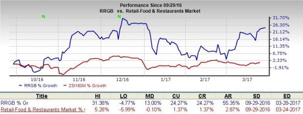 Red Robin Rrgb To Fortify Presence With 2 New Outlets Nasdaq
