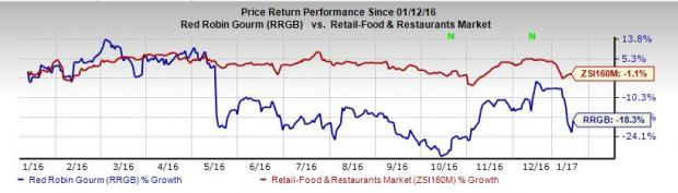 Red Robin Reports Preliminary Q4 Results, Upbeat on 2017