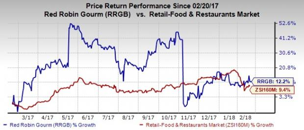 Cost Cutting Efforts To Drive Red Robins Rrgb Q4 Earnings