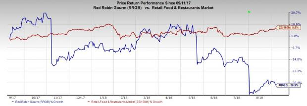 Heres Why Investors Should Steer Clear Of Red Robin Rrgb Nasdaq