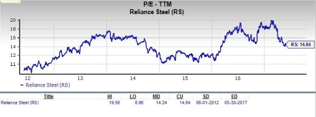 Should Value Investors Consider Reliance Steel & Aluminum (RS) Stock Now?