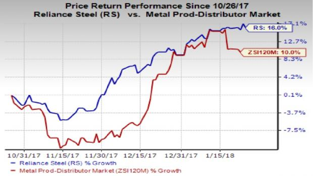 How Does AK Steel Holding Corporation (AKS) Stack Up Right Now?