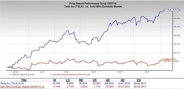 Tesla (TSLA) to Resume Rooftop Solar Panel Sale in Nevada