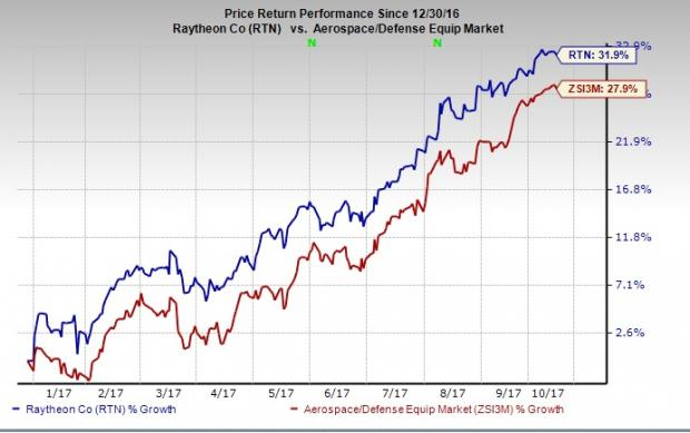 Koshinski Asset Management, Inc. Buys A Lot More Raytheon Company (RTN) Stock