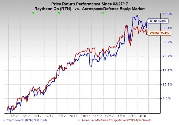 Shares in Raytheon (NYSE:RTN) Acquired by Icon Wealth Partners LLC