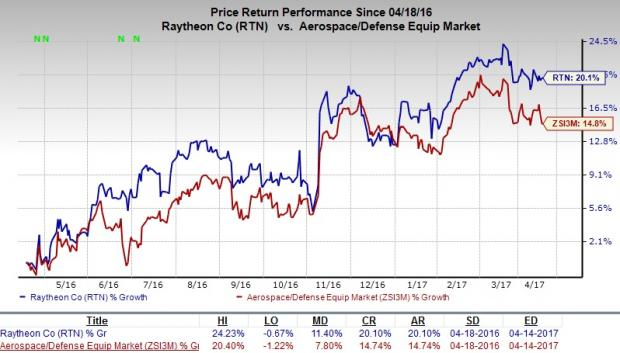 Raytheon (RTN) Wins $113M Deal for Standard Missile Services