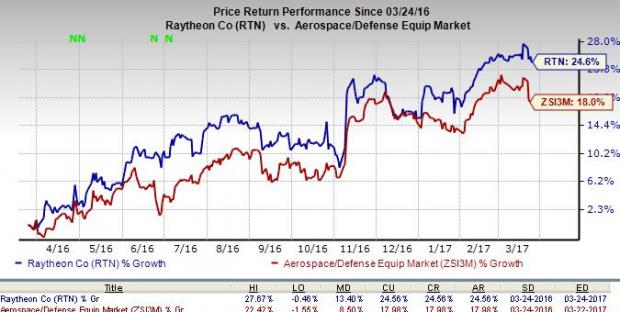 Raytheon (RTN) Wins $31M Army Deal to Offer Support Services