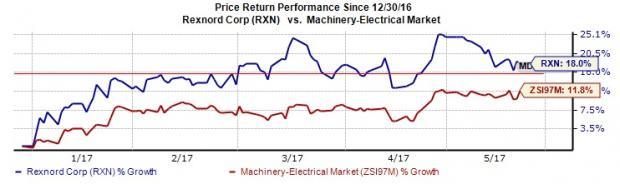 Rexnord's Q4 & View Impressive, Near-Term Risks Prevail